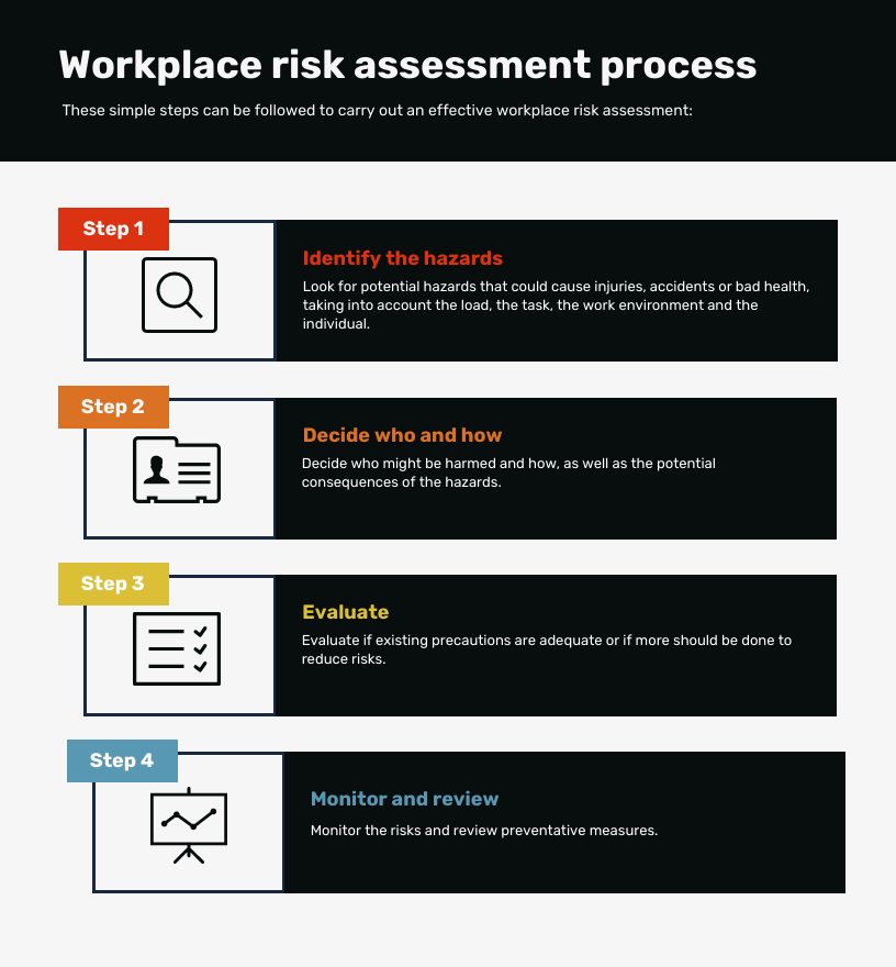 Four steps to do a workplace risk assessment